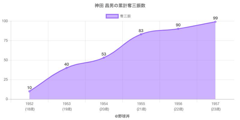 #神田 昌男の累計奪三振数