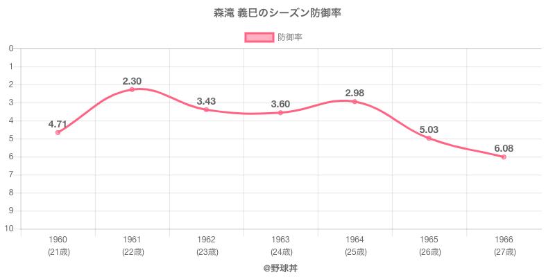 森滝 義巳のシーズン防御率