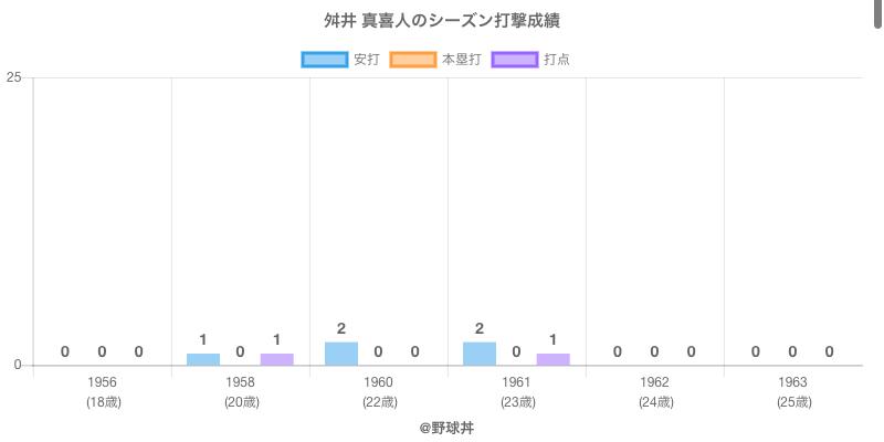 #舛井 真喜人のシーズン打撃成績