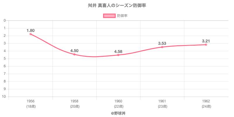 舛井 真喜人のシーズン防御率