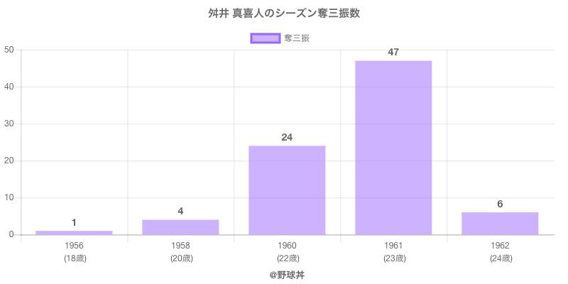 #舛井 真喜人のシーズン奪三振数