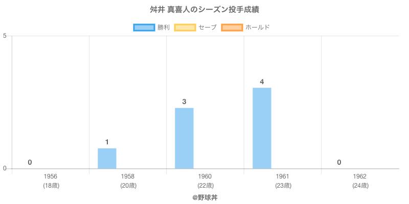 #舛井 真喜人のシーズン投手成績