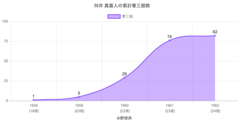 #舛井 真喜人の累計奪三振数