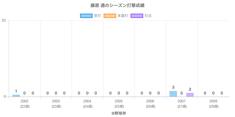 #藤原 通のシーズン打撃成績