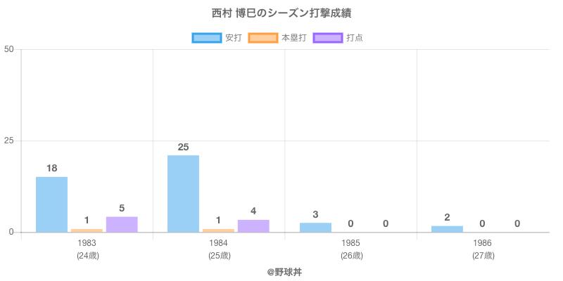 #西村 博巳のシーズン打撃成績