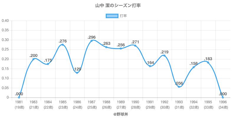 山中 潔のシーズン打率