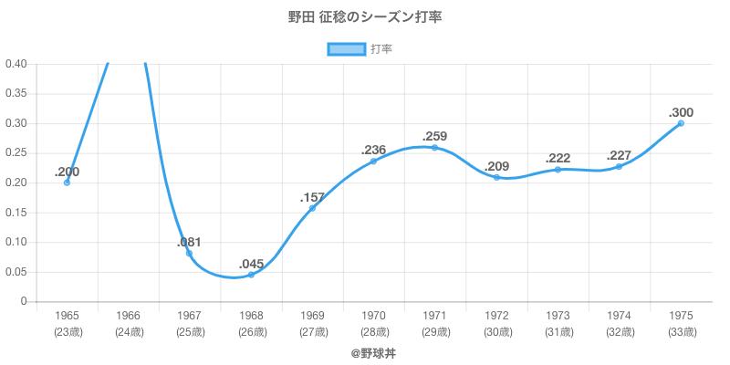 野田 征稔のシーズン打率