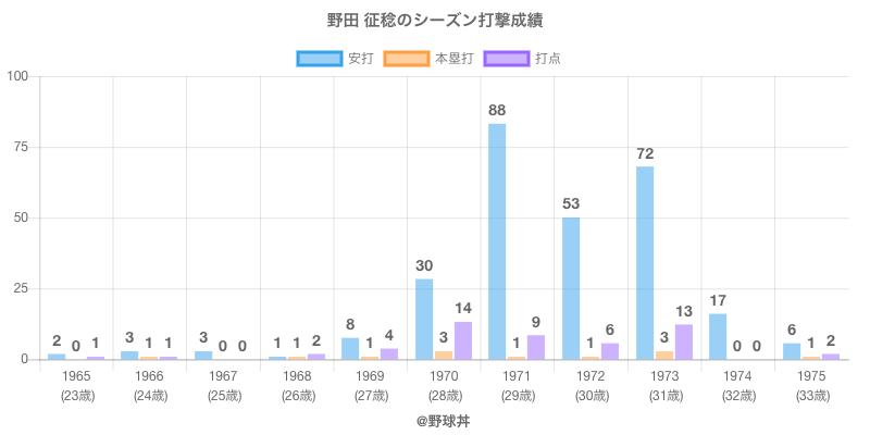 #野田 征稔のシーズン打撃成績