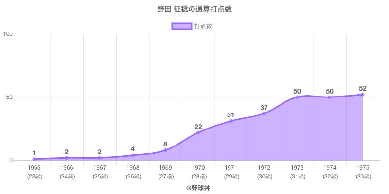 #野田 征稔の通算打点数