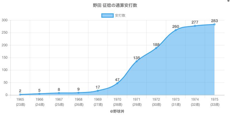 #野田 征稔の通算安打数