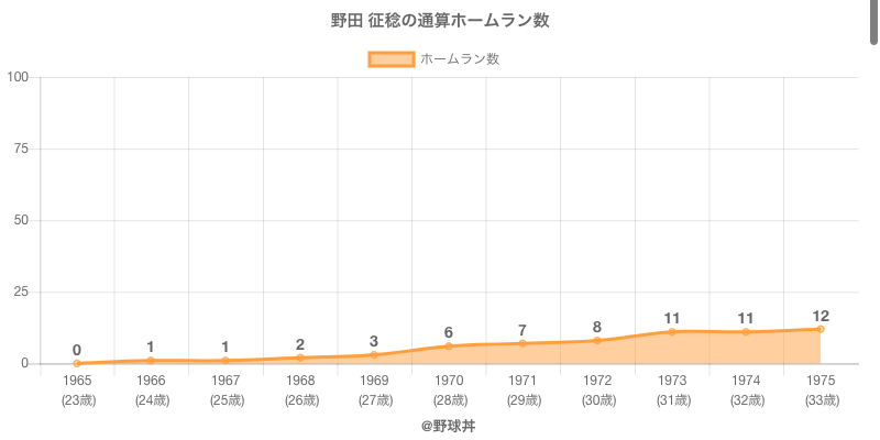 #野田 征稔の通算ホームラン数