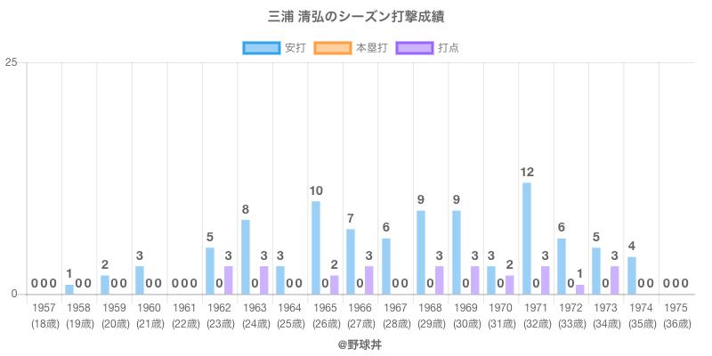 #三浦 清弘のシーズン打撃成績