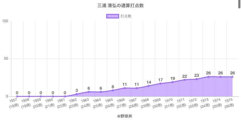 #三浦 清弘の通算打点数