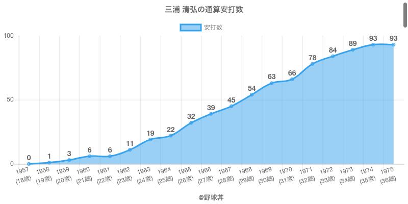 #三浦 清弘の通算安打数