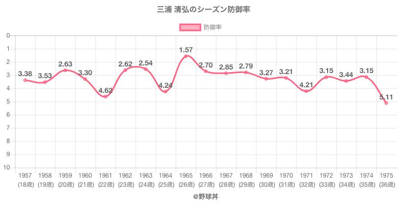 三浦 清弘のシーズン防御率