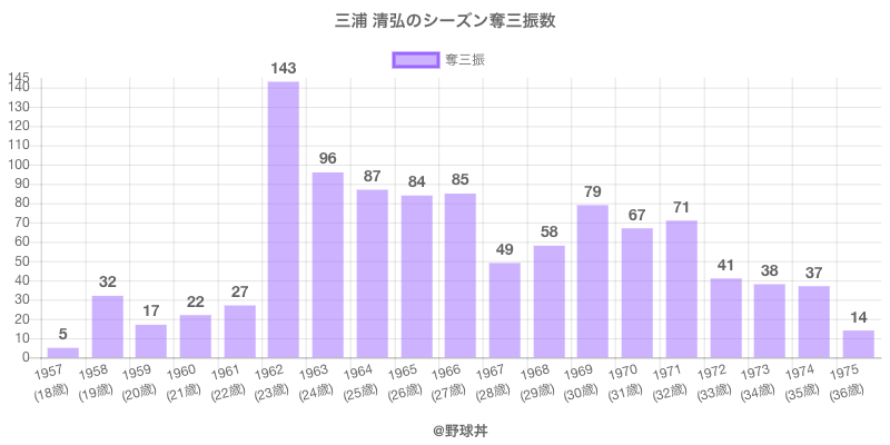 #三浦 清弘のシーズン奪三振数
