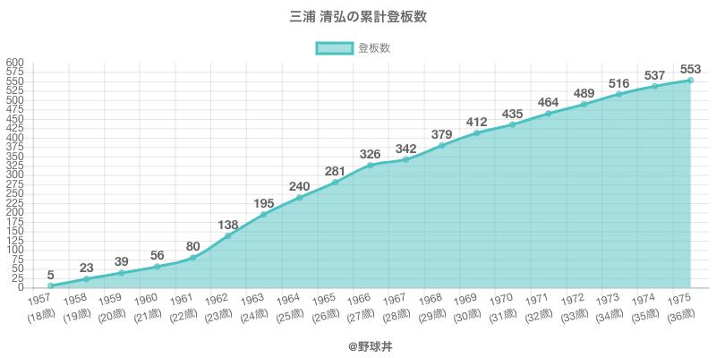 #三浦 清弘の累計登板数