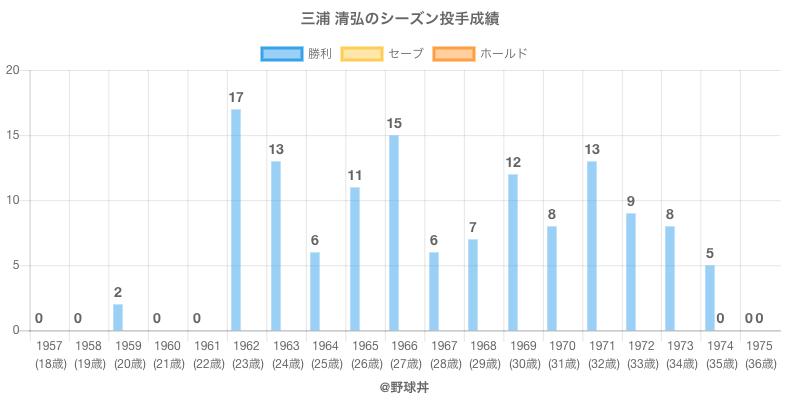 #三浦 清弘のシーズン投手成績