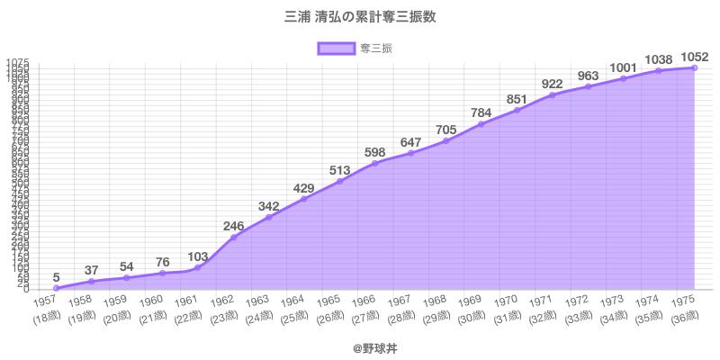 #三浦 清弘の累計奪三振数