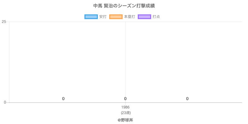 #中馬 賢治のシーズン打撃成績