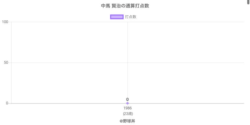 #中馬 賢治の通算打点数