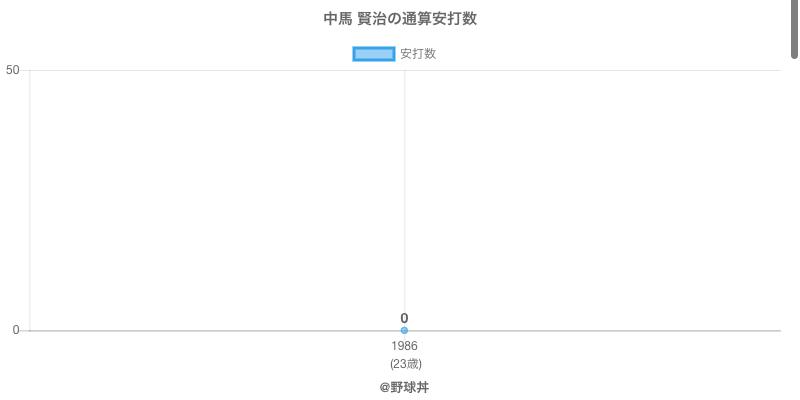 #中馬 賢治の通算安打数