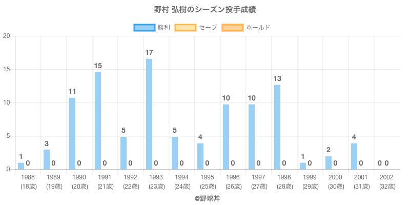 #野村 弘樹のシーズン投手成績