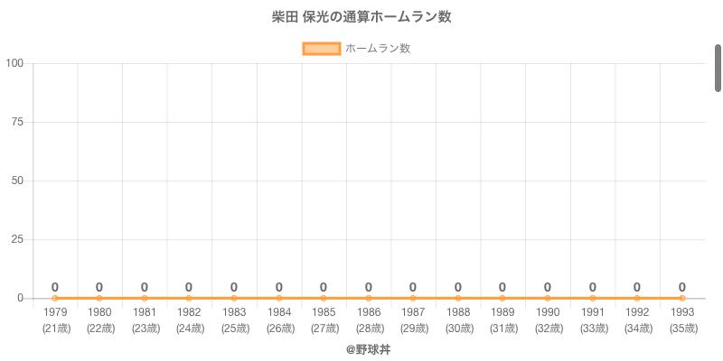 #柴田 保光の通算ホームラン数