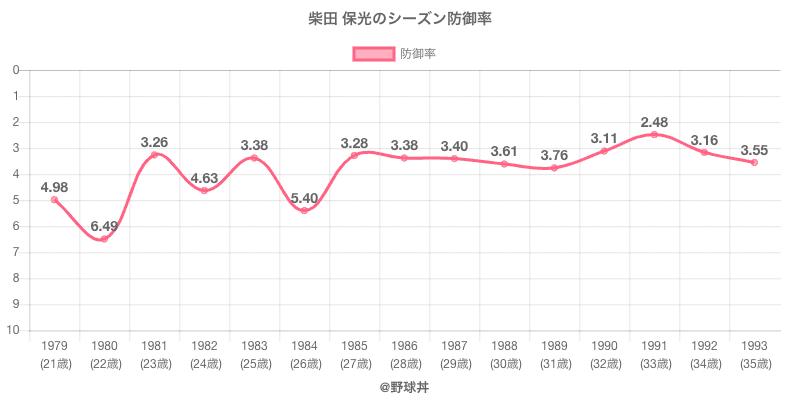 柴田 保光のシーズン防御率