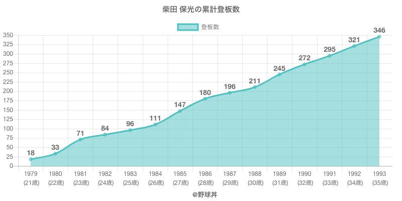 #柴田 保光の累計登板数
