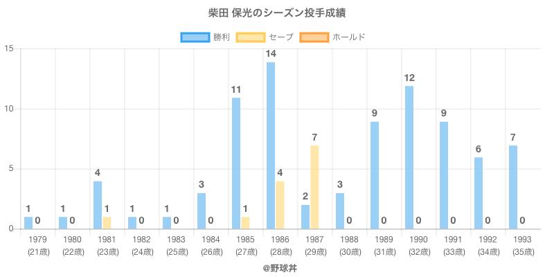 #柴田 保光のシーズン投手成績