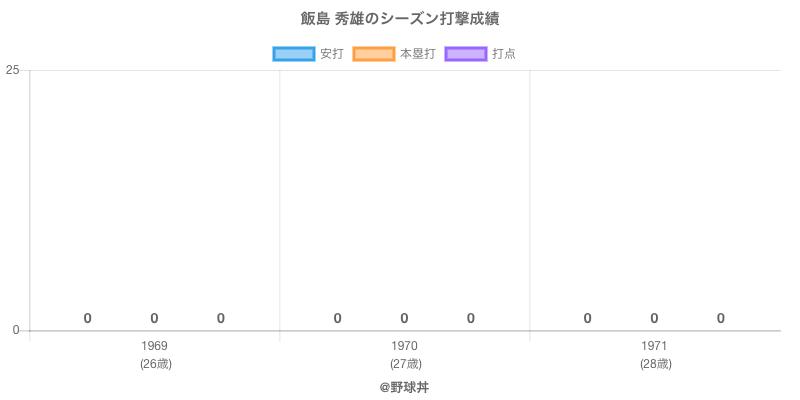 #飯島 秀雄のシーズン打撃成績