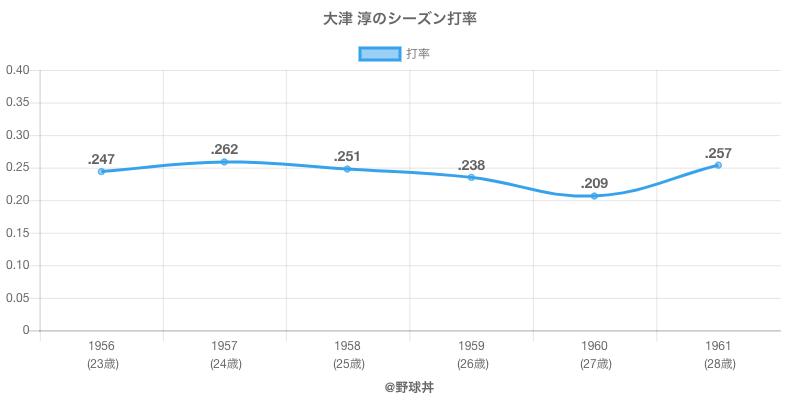 大津 淳のシーズン打率