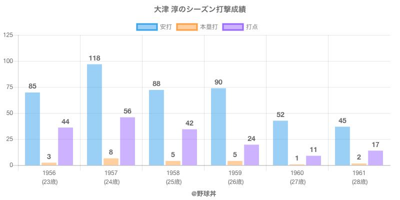 #大津 淳のシーズン打撃成績