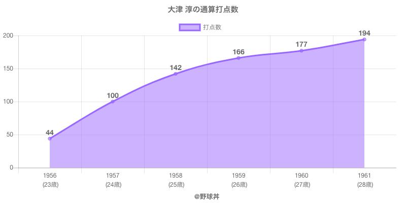 #大津 淳の通算打点数