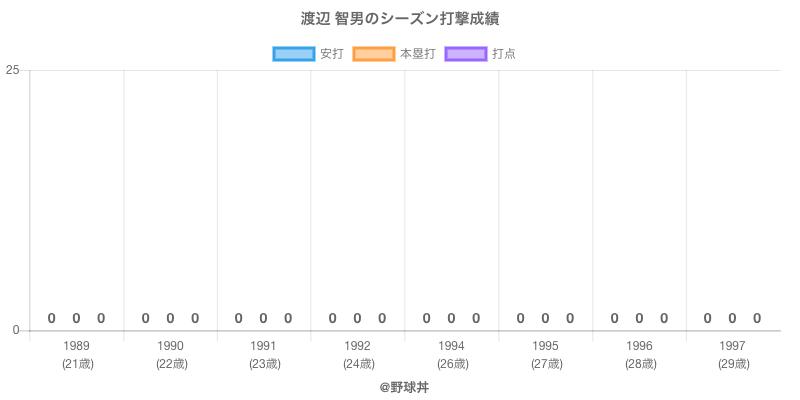 #渡辺 智男のシーズン打撃成績
