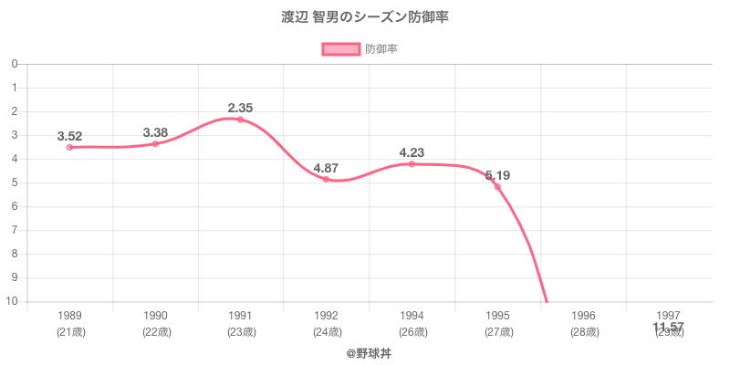 渡辺 智男のシーズン防御率