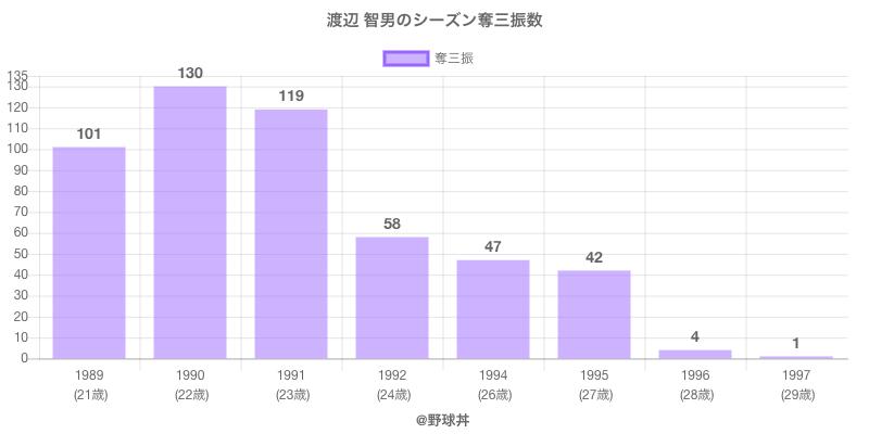 #渡辺 智男のシーズン奪三振数
