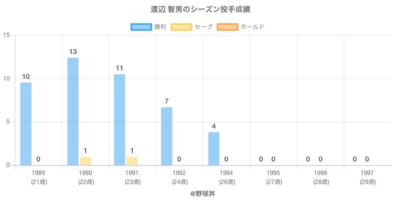 #渡辺 智男のシーズン投手成績