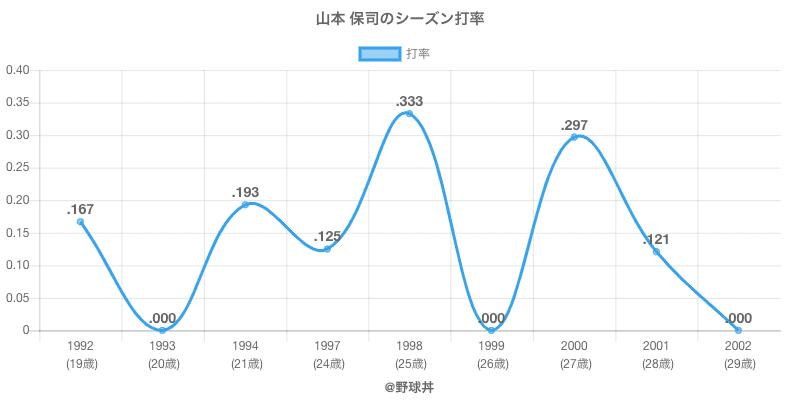 山本 保司のシーズン打率