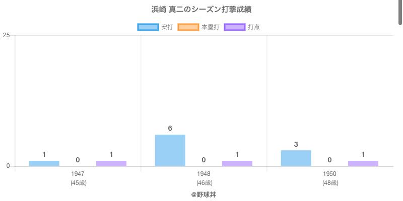#浜崎 真二のシーズン打撃成績