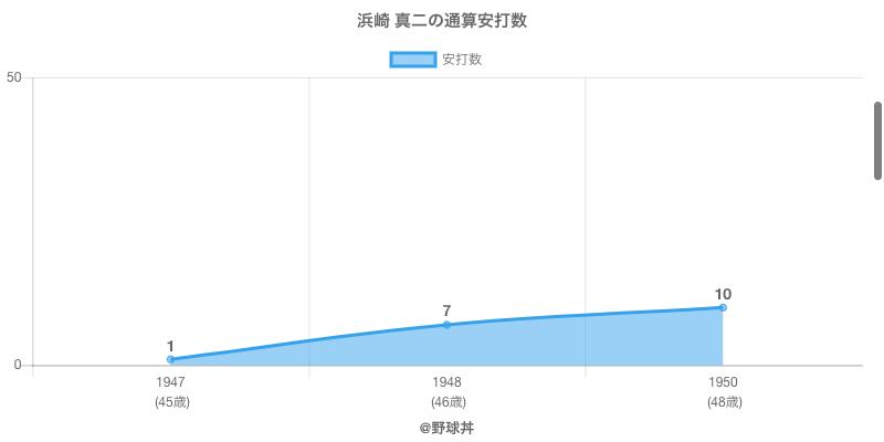 #浜崎 真二の通算安打数