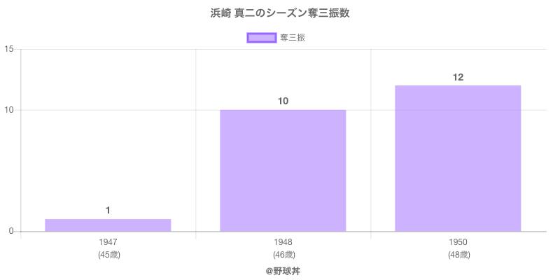 #浜崎 真二のシーズン奪三振数