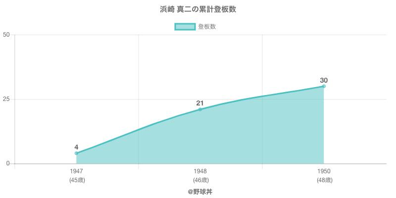#浜崎 真二の累計登板数