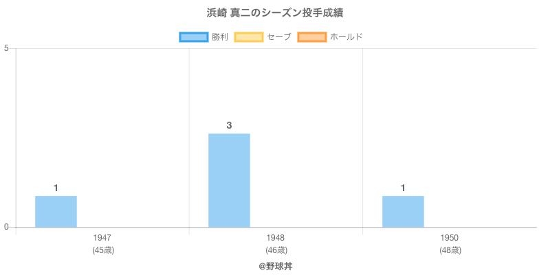 #浜崎 真二のシーズン投手成績