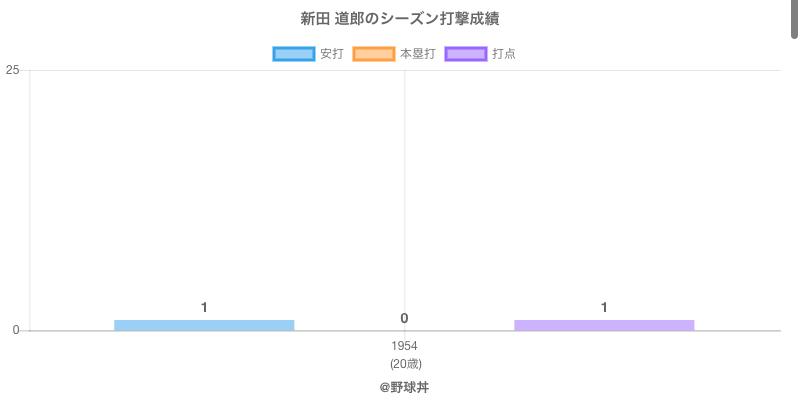 #新田 道郎のシーズン打撃成績