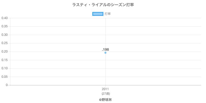 ラスティ・ライアルのシーズン打率