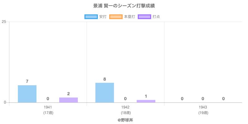 #景浦 賢一のシーズン打撃成績