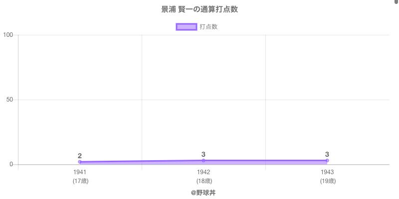 #景浦 賢一の通算打点数