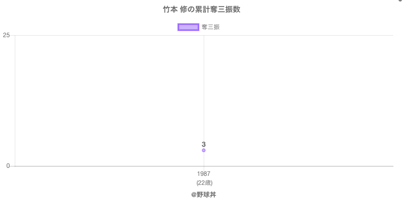 #竹本 修の累計奪三振数